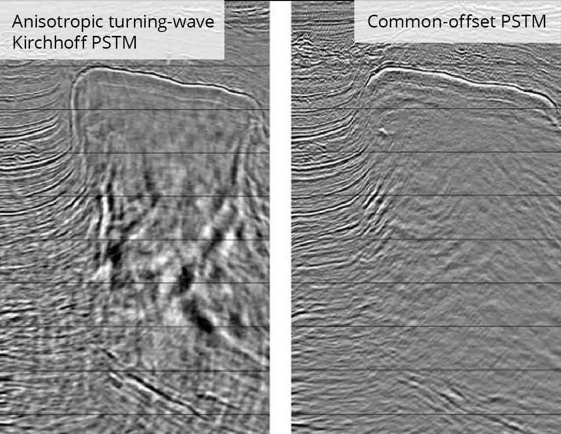 Salt flank imaging using anisotropic turning-wave Kirchhoff PSTM.
