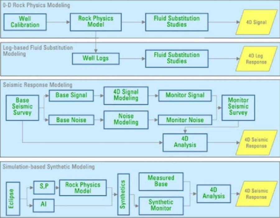 4D feasibility study workflow