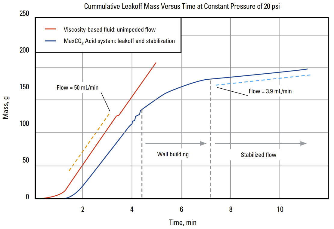 Cumulative Leakof Mass Versus Time at Constant Pressure of 20 psi for MaxCO3 Acid degradable diversion acid system