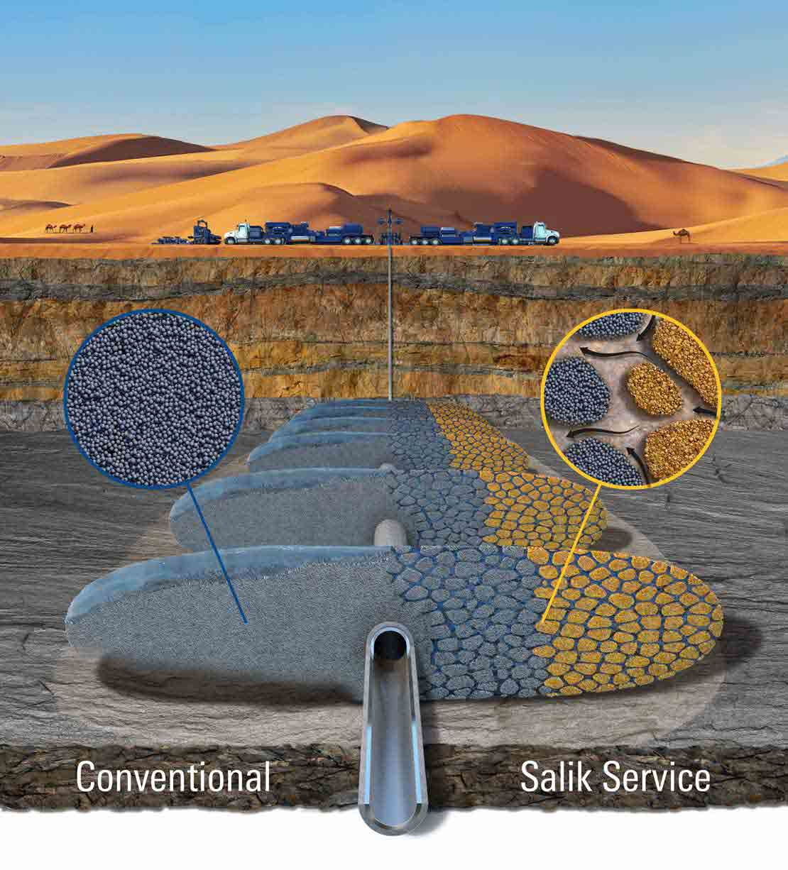 Salik service enables operators to replace more than 50% of the ceramic proppant normally required for a fracturing job with inexpensive, locally sourced sand.