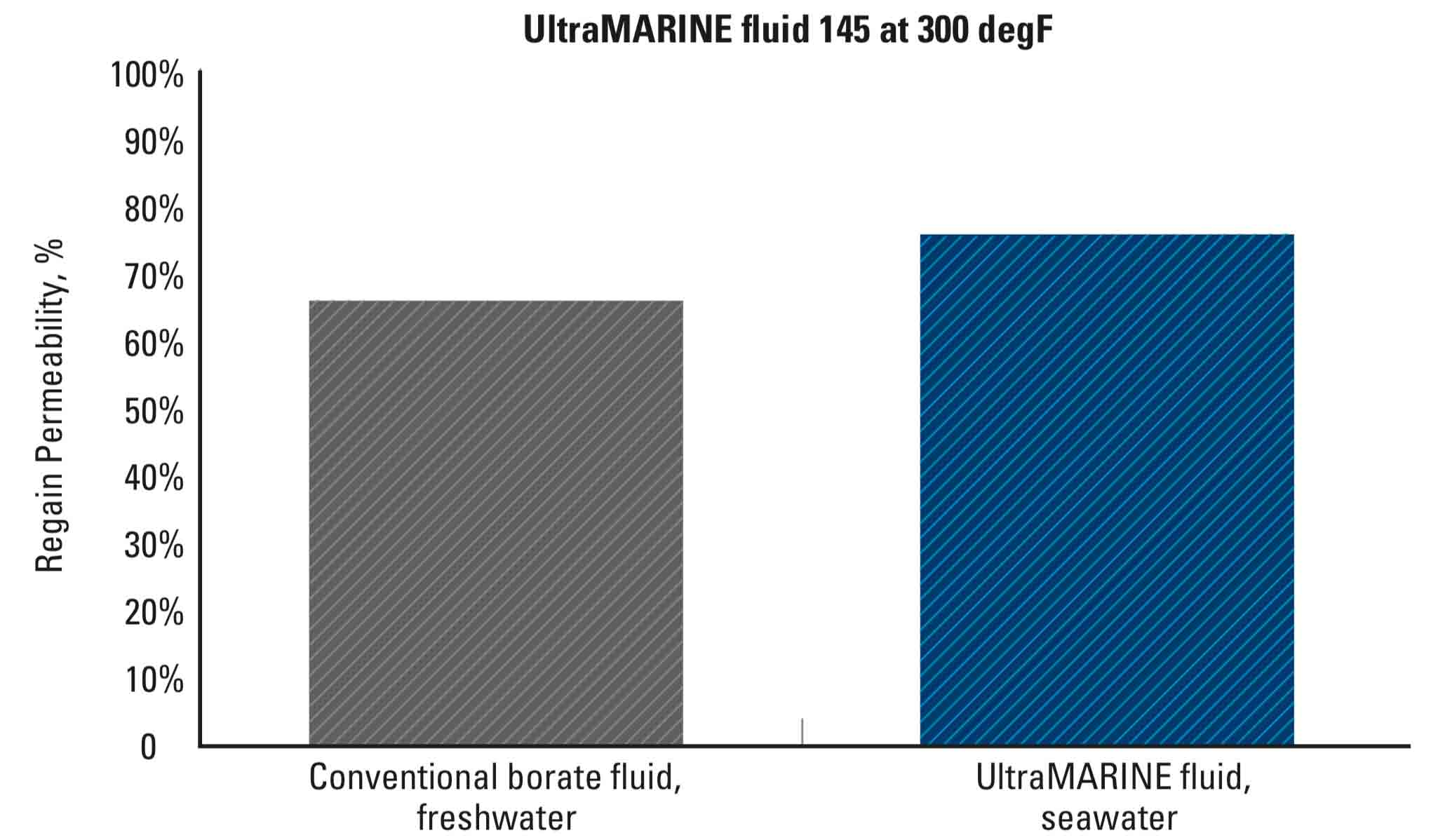 Regained proppant pack conductivity of UltraMARINE fluid with 45 lbm/1,000 galUS formulated in seawater, in comparison to conventional borate with 45 lbm/1,000 galUS formulated in freshwater.