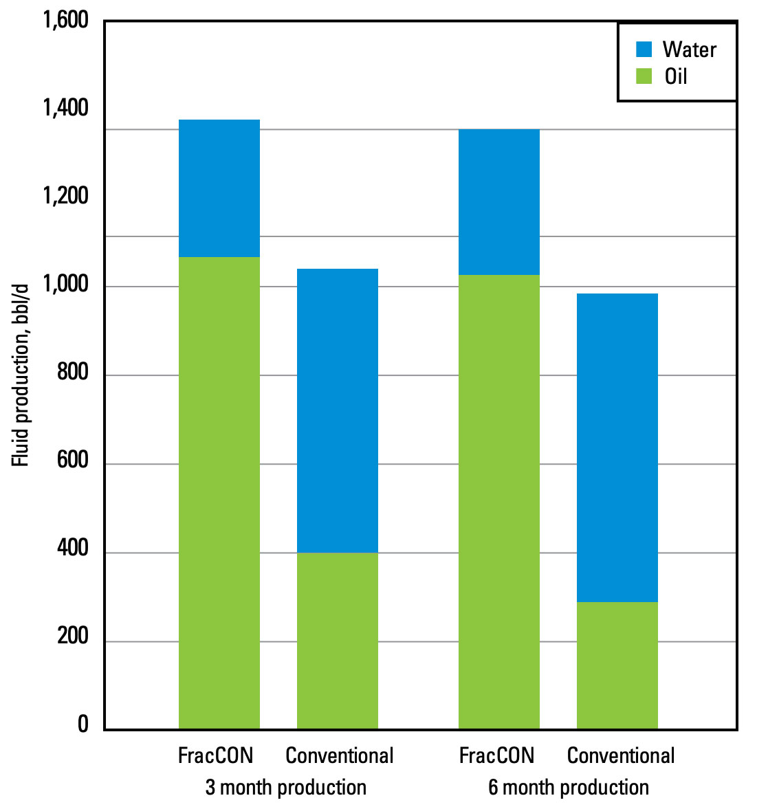 The FracCON treatment markedly reduced water production compared with a conventional treatment.