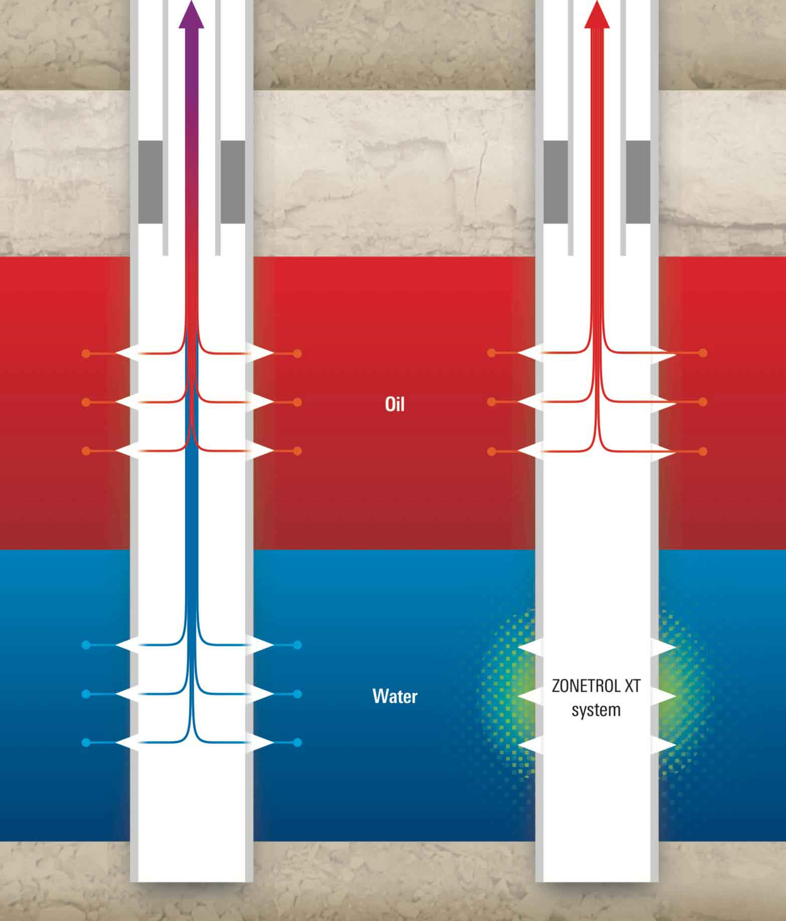 Using the ZONETROL XT system, right, reduces permeability to water while maintaining permeability to oil.