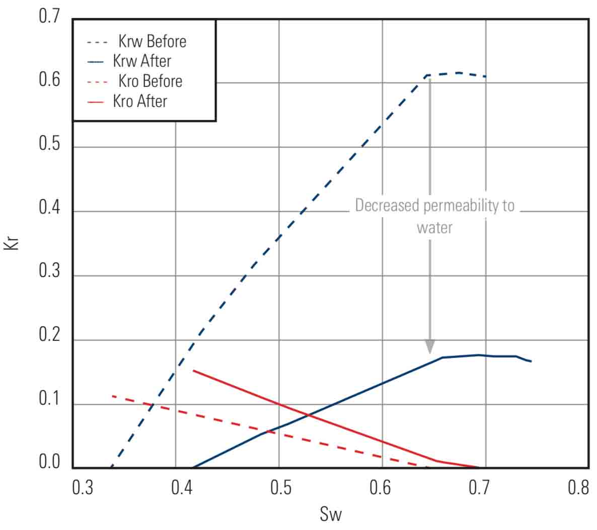 As indicated in this graph, the ZONETROL XT system reduces the relative permeability of the reservoir to water by up to 75% with little if any change in the permeability of the reservoir to oil.