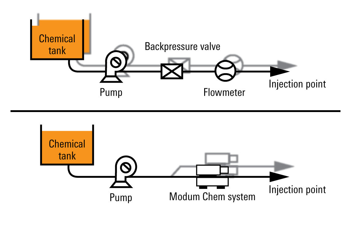 Infographic showing you can simplify and optimize injection into a multiwell system, saving time, money, and footprint on location