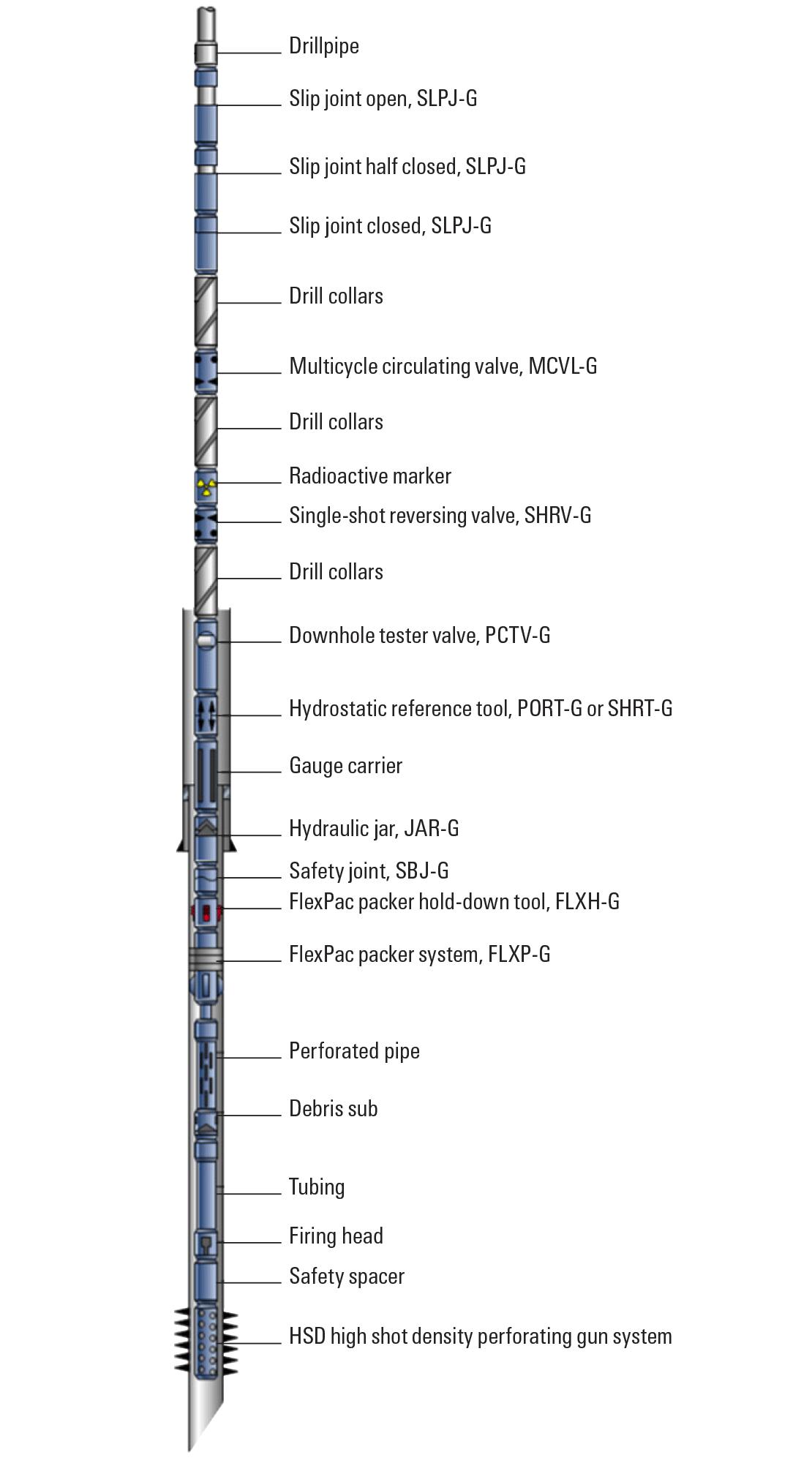 Slimhole drillstem testing string