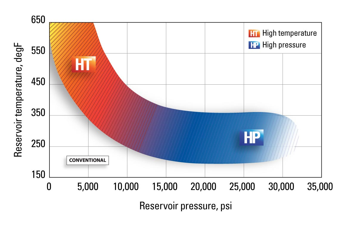 The industry defines 300 degF, 10,000 psi, and above as HPHT
