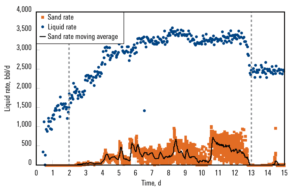 AvantGuard services continuously monitored sand production (orange) and the liquid rate (blue) to determine that the flow rate limit for maintaining proppant pack stability was 2,000 bbl/d.