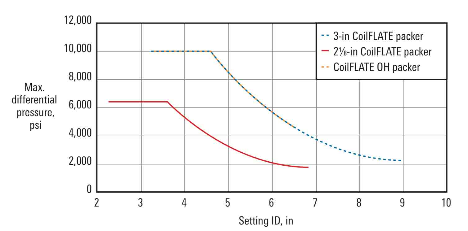 The engineered slat design allows higher differential pressures at varying inflation ratios.