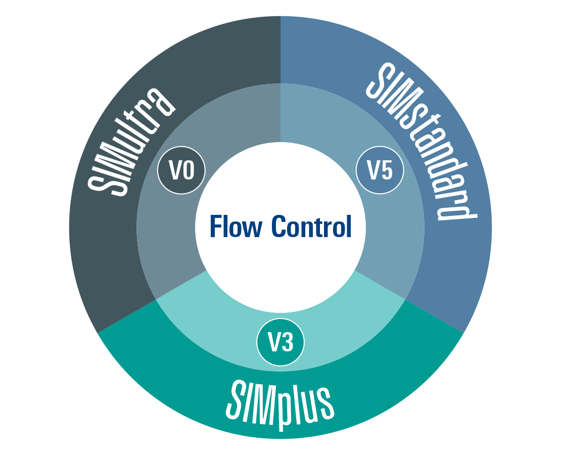 Flow control wheel design for V0, V3, and V5 SIM system plugs