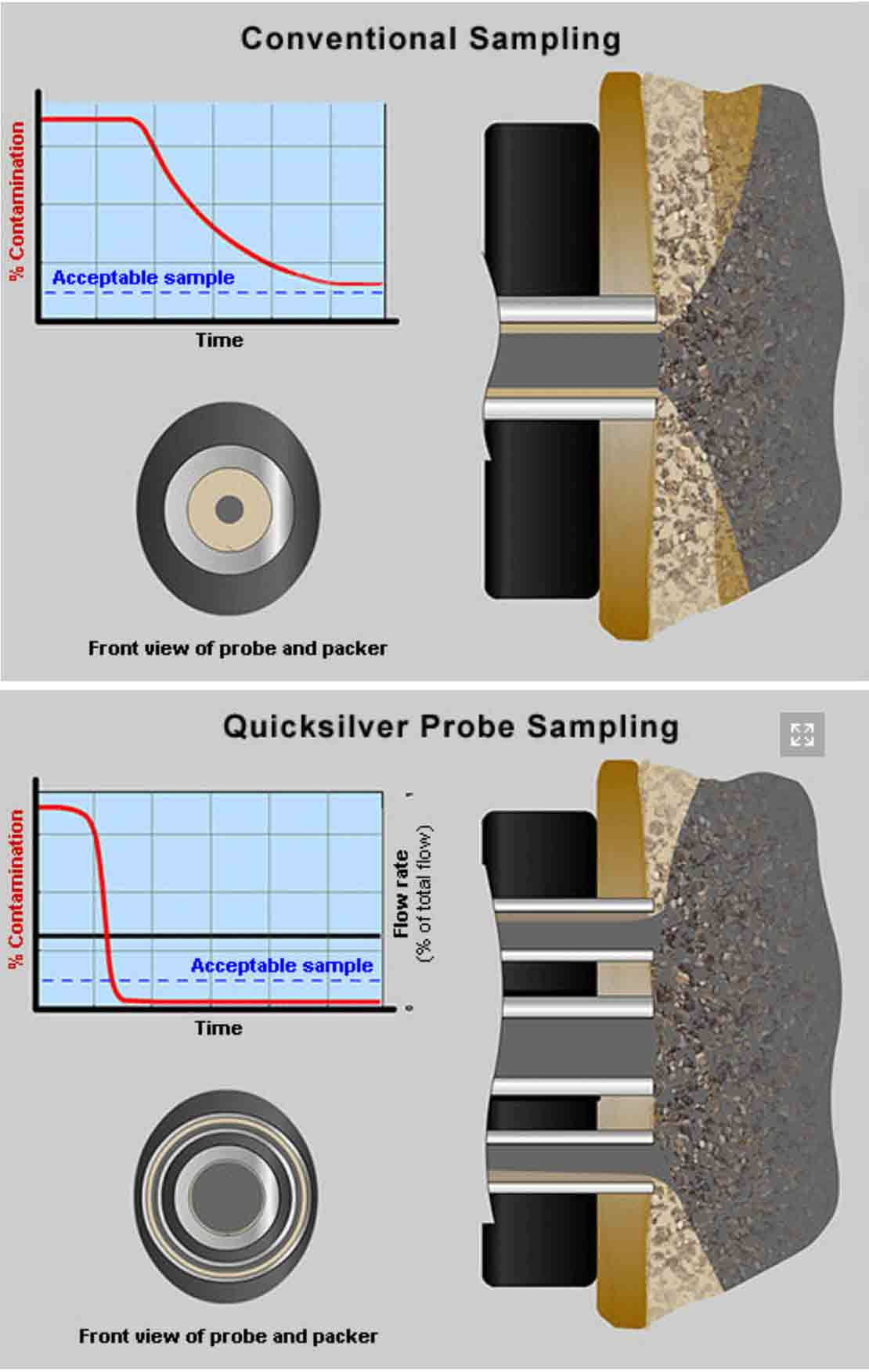 Quicksilver Probe extraction compared to conventional sampling probe.